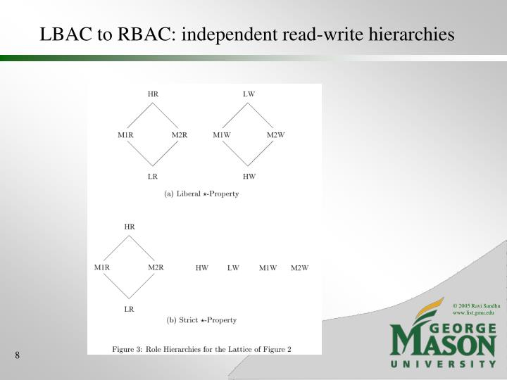 LBAC to RBAC: independent read-write hierarchies