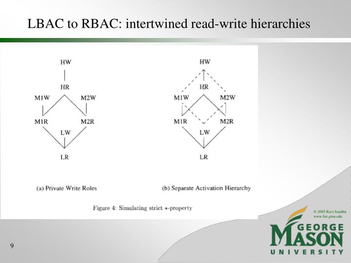 LBAC to RBAC: intertwined read-write hierarchies