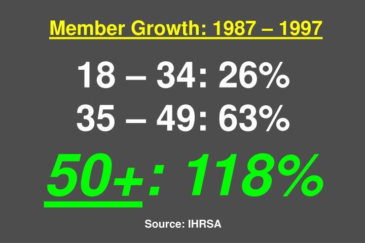 Member Growth: 1987  1997