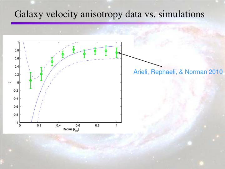 Galaxy velocity anisotropy data vs. simulations
