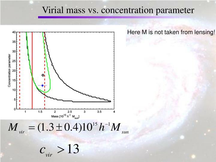 Virial mass vs. concentration parameter