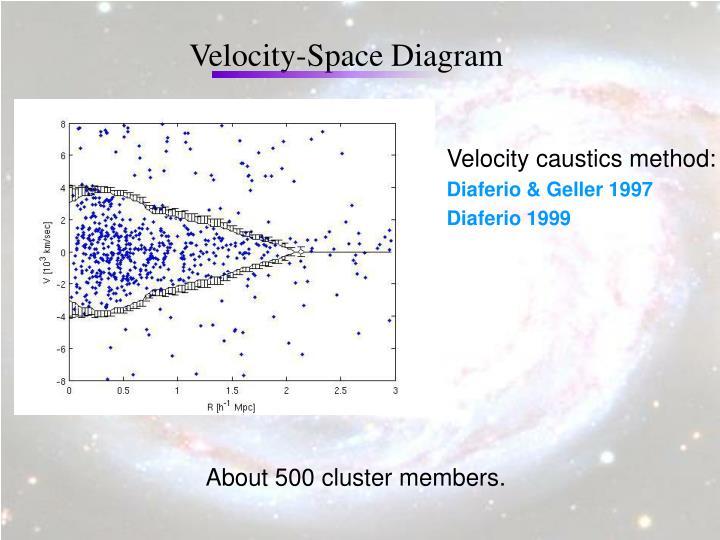 Velocity-Space Diagram