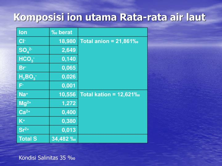 Komposisi ion utama Rata-rata air laut