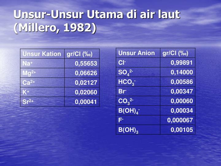 Unsur-Unsur Utama di air laut (Millero, 1982)