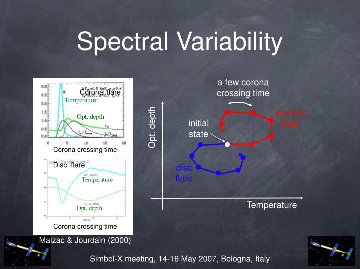 Spectral Variability