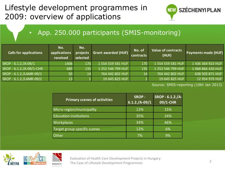 Lifestyle development programmes in 2009 overview of applications