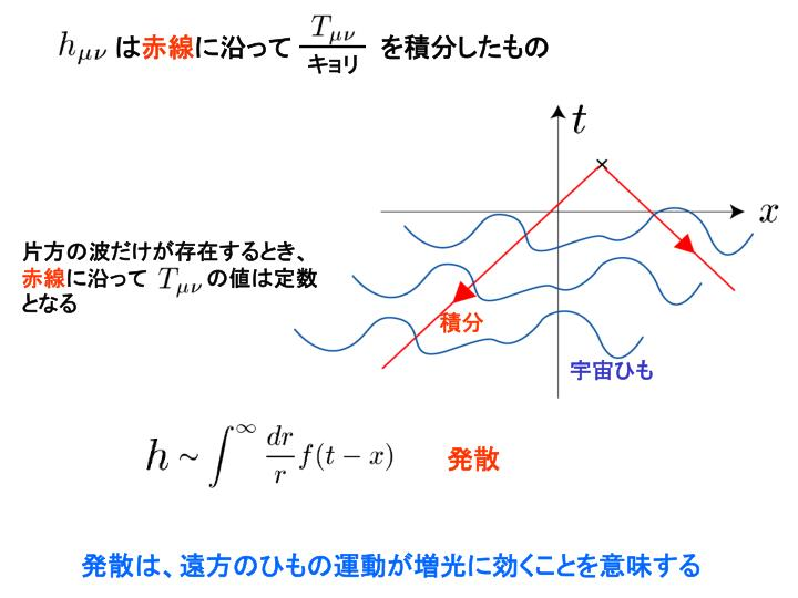 片方の波だけが存在するとき、