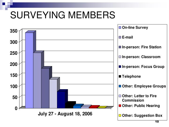 SURVEYING MEMBERS