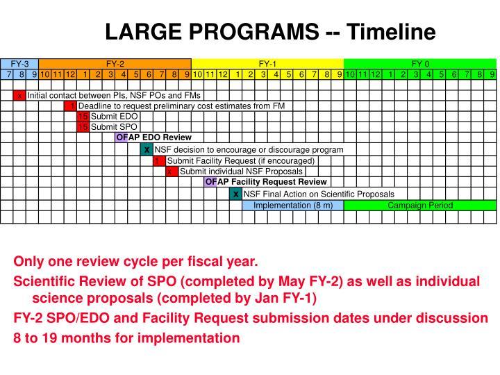 LARGE PROGRAMS -- Timeline
