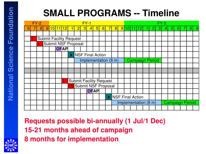 SMALL PROGRAMS -- Timeline