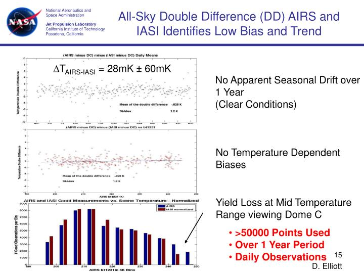 All-Sky Double Difference (DD) AIRS and IASI Identifies Low Bias and Trend