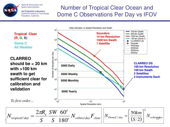 Number of Tropical Clear Ocean and Dome C Observations Per Day vs IFOV