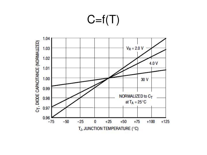 C=f(T)