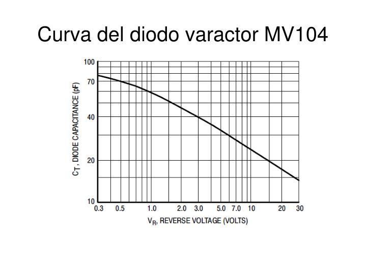 Curva del diodo varactor MV104
