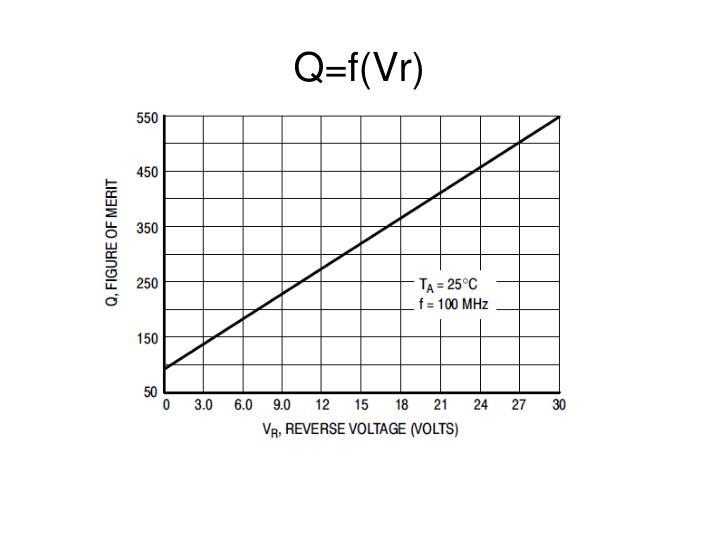 Q=f(Vr)