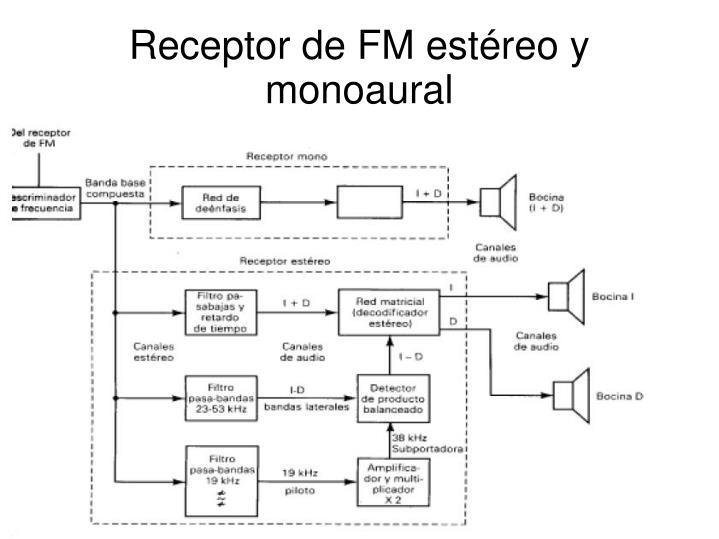 Receptor de FM estéreo y monoaural