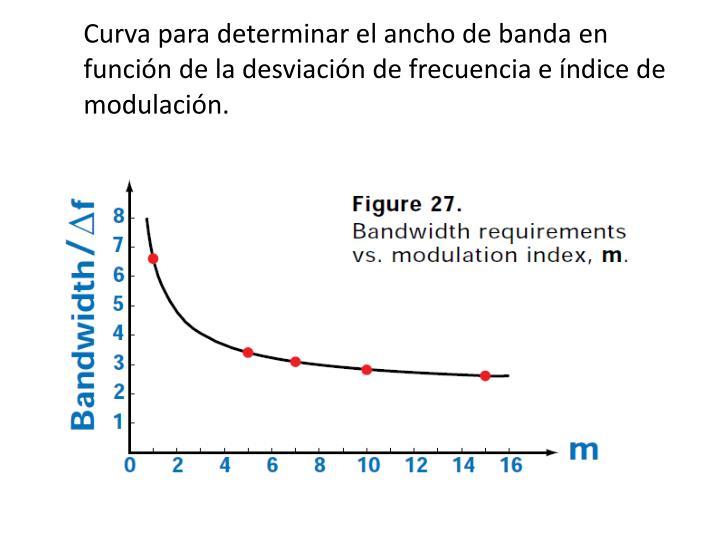Curva para determinar el ancho de banda en función de la desviación de frecuencia e índice de modulación.
