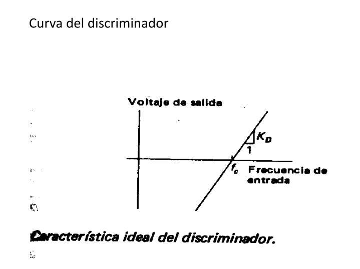 Curva del discriminador