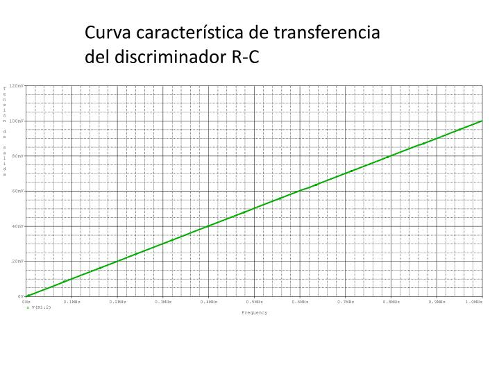 Curva característica de transferencia del discriminador R-C