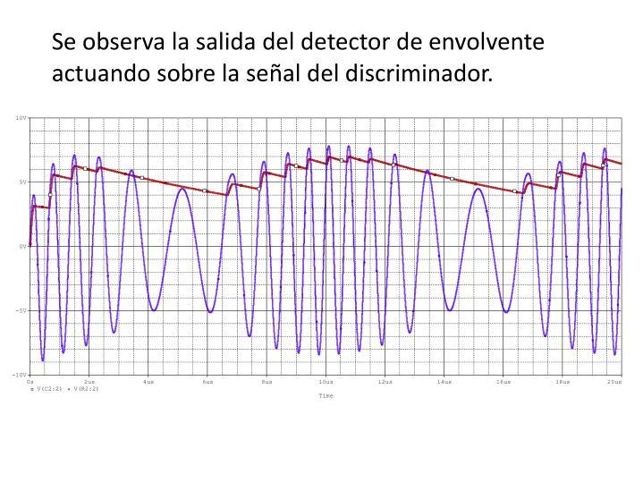 Se observa la salida del detector de envolvente actuando sobre la señal del discriminador.