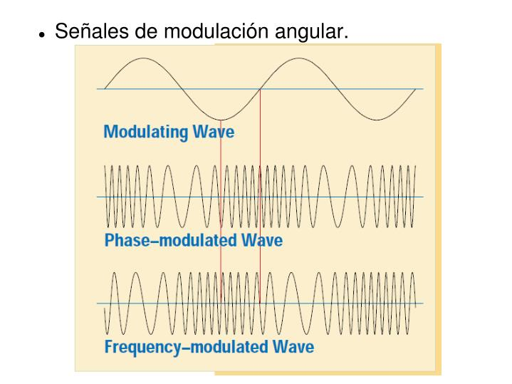 Señales de modulación angular.