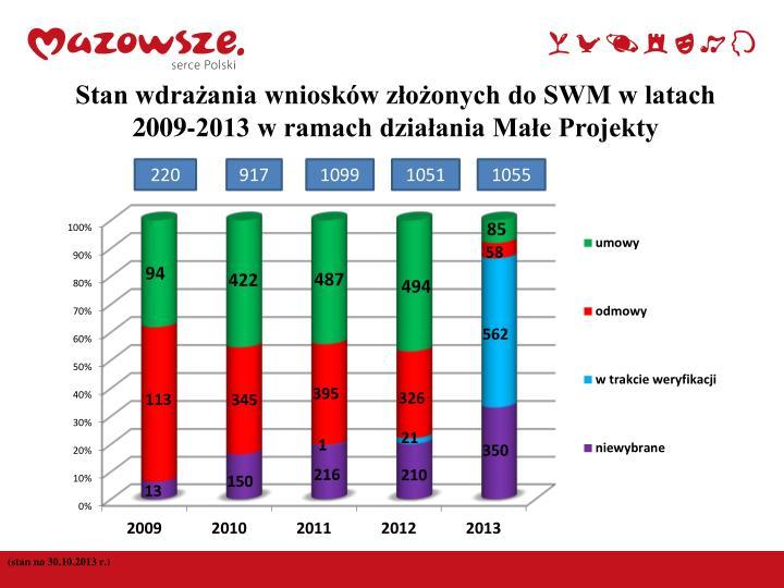 Stan wdrażania wniosków złożonych do SWM w latach 2009-2013 w ramach działania Małe Projekty