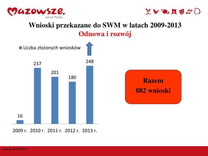 Wnioski przekazane do SWM w latach 2009-2013