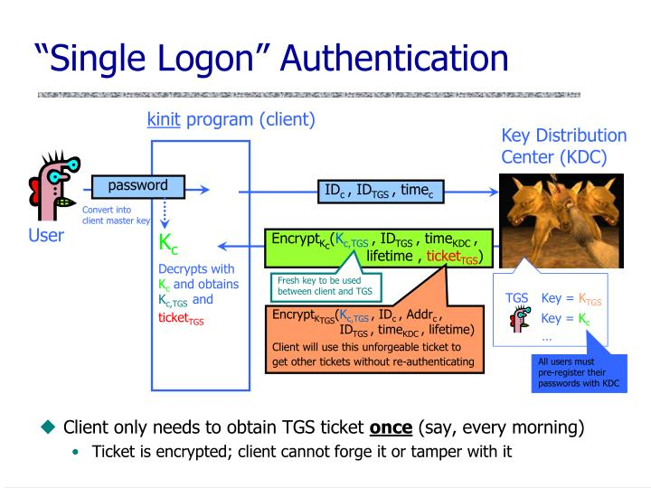 """Single Logon"" Authentication"