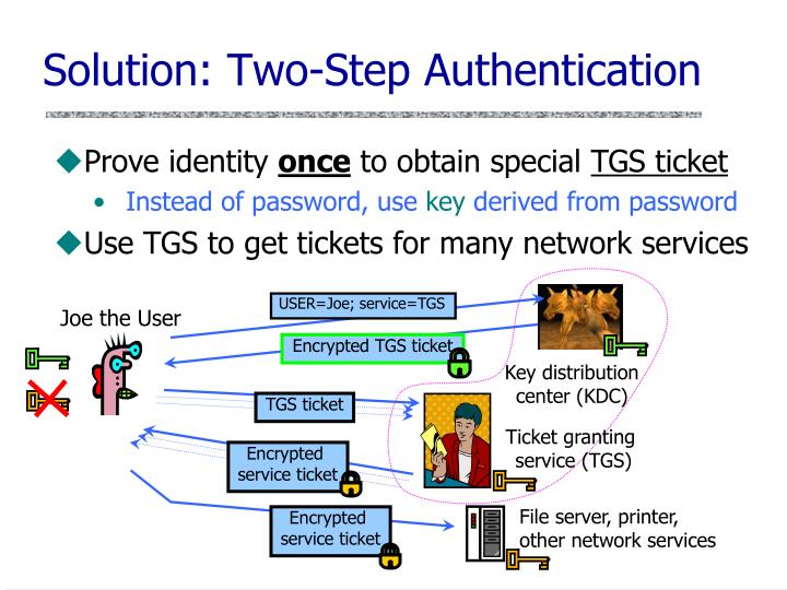 Solution: Two-Step Authentication