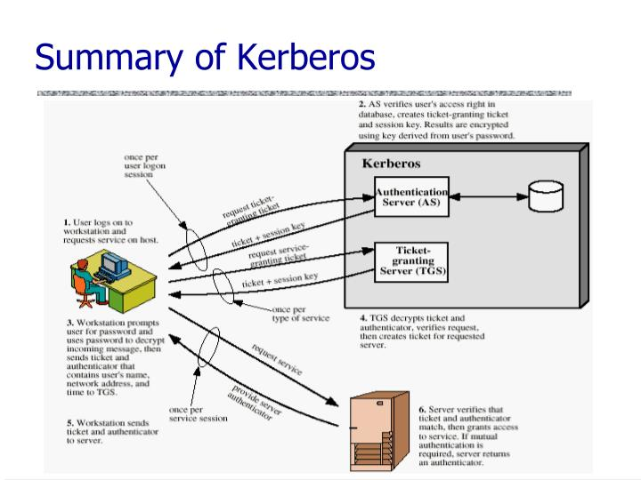 Summary of Kerberos