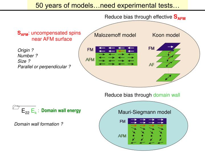 50 years of models…need experimental tests…