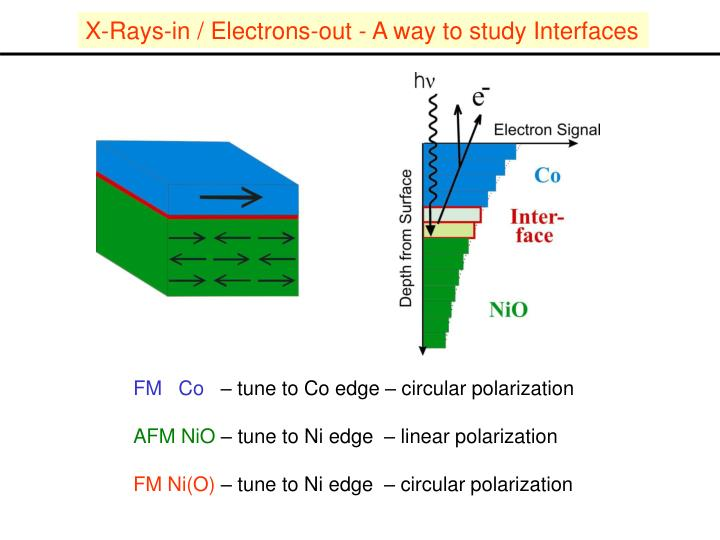 X-Rays-in / Electrons-out - A way to study Interfaces
