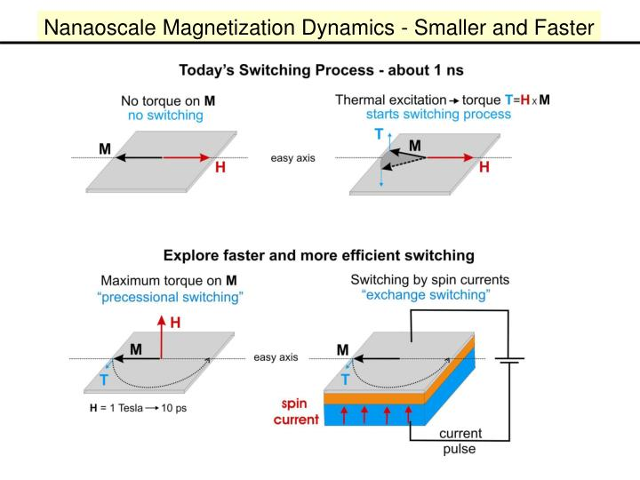 Nanaoscale Magnetization Dynamics - Smaller and Faster