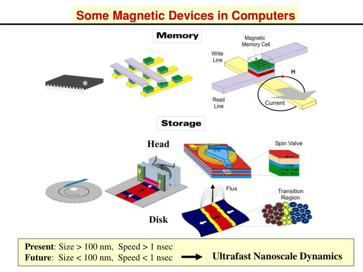 Some Magnetic Devices in Computers