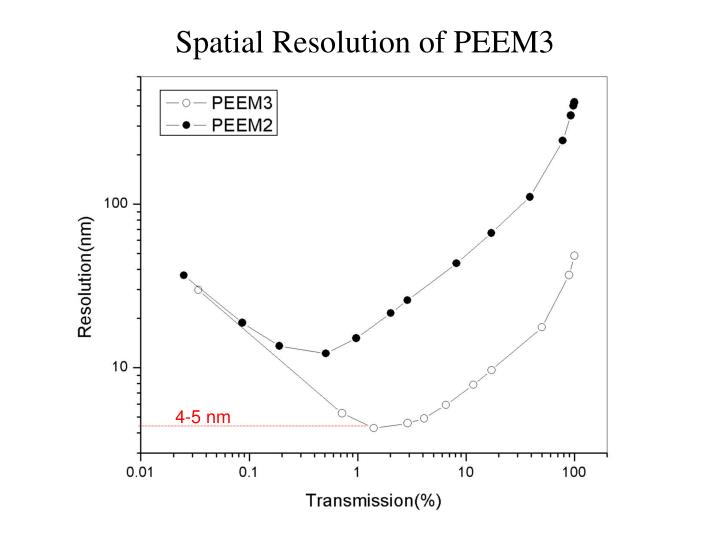 Spatial Resolution of PEEM3