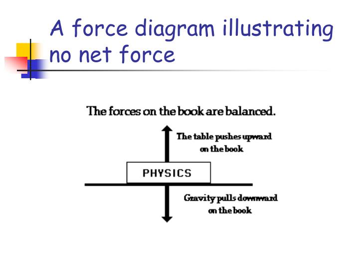 A force diagram illustrating no net force