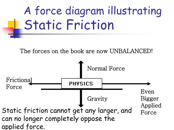 A force diagram illustrating