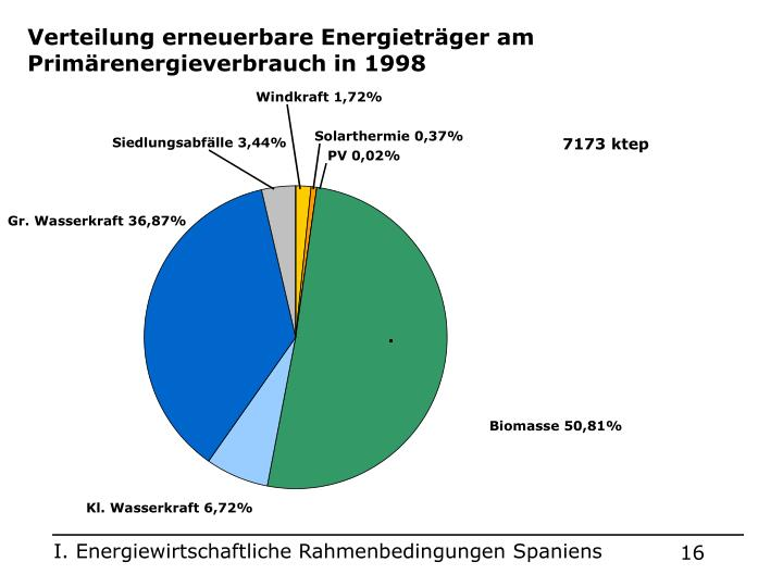 Verteilung erneuerbare Energieträger am Primärenergieverbrauch in 1998