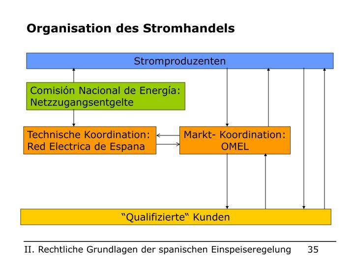 Organisation des Stromhandels