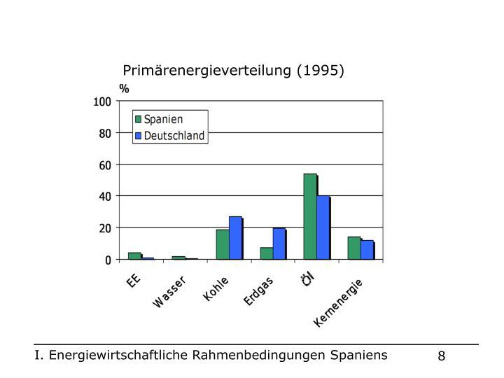 Primärenergieverteilung (1995)