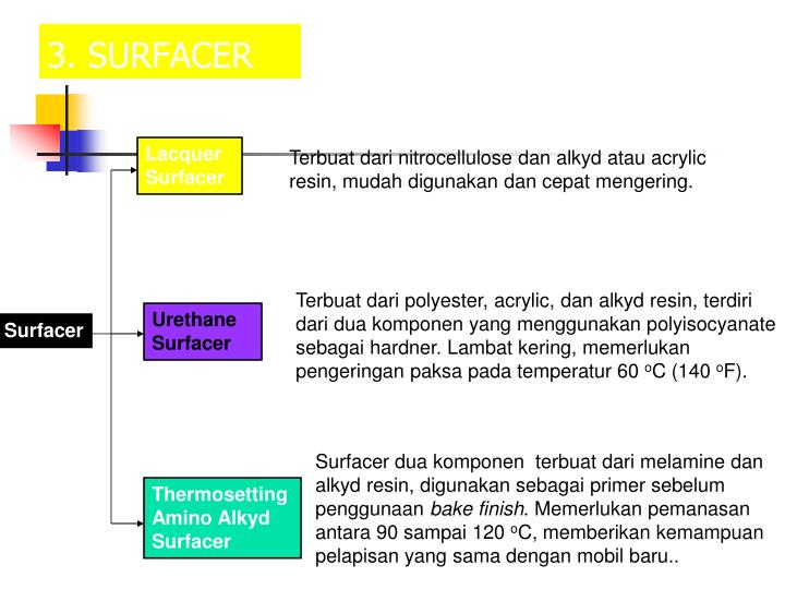 3. SURFACER