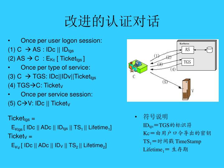 Once per user logon session: