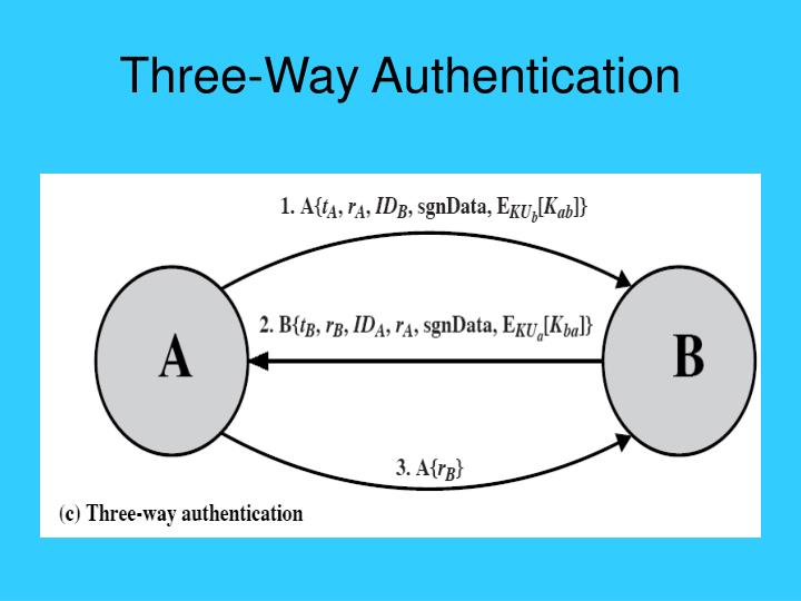 Three-Way Authentication