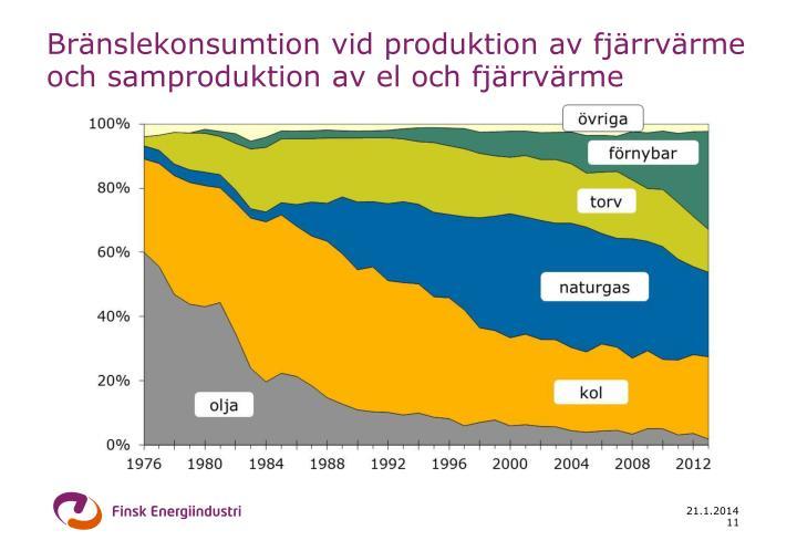 Bränslekonsumtion vid produktion av fjärrvärme och samproduktion av el och fjärrvärme