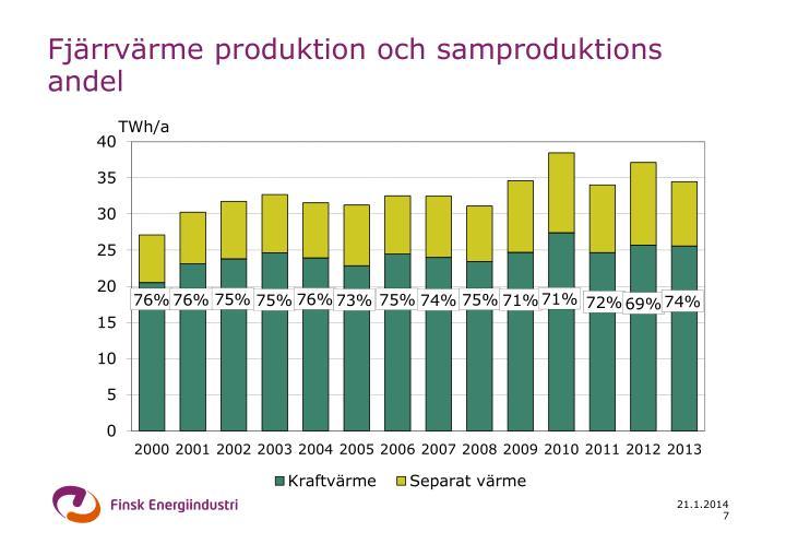 Fjärrvärme produktion och samproduktions andel