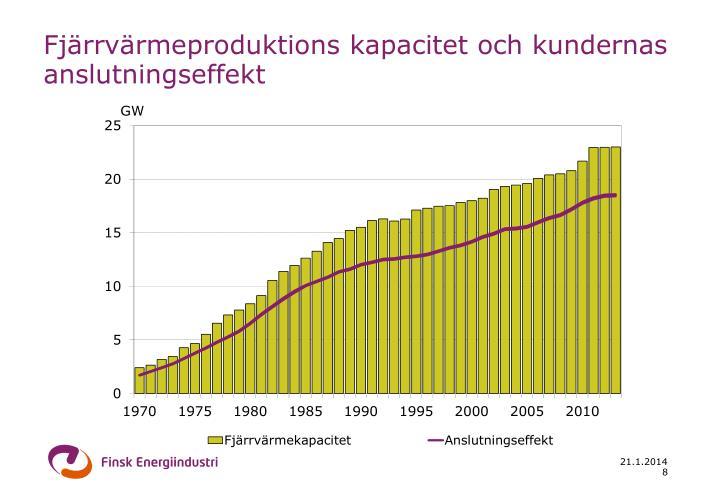 Fjärrvärmeproduktions kapacitet och kundernas anslutningseffekt