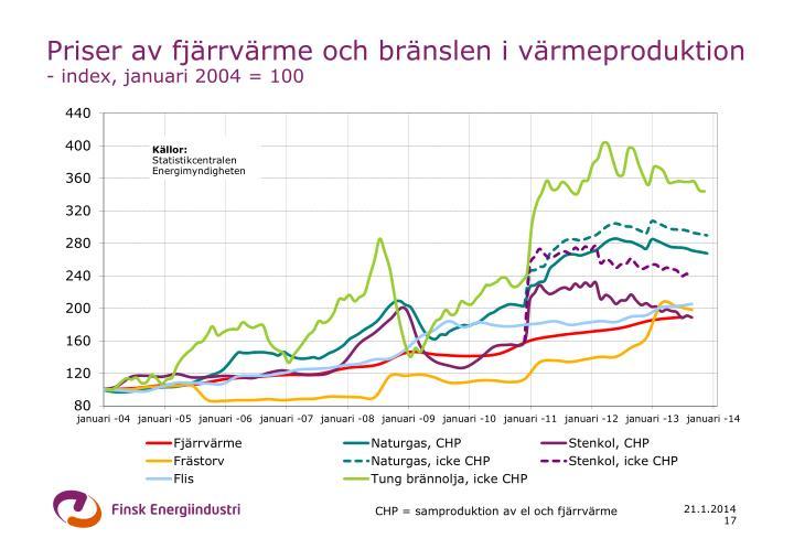 Priser av fjärrvärme och bränslen i värmeproduktion