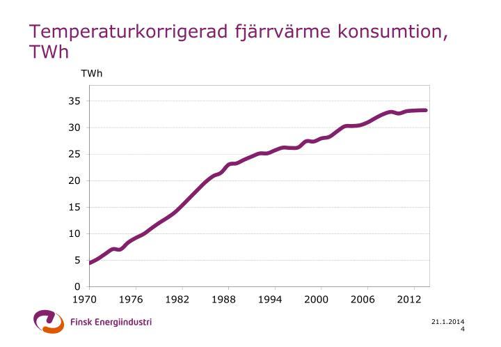 Temperaturkorrigerad fjärrvärme konsumtion, TWh