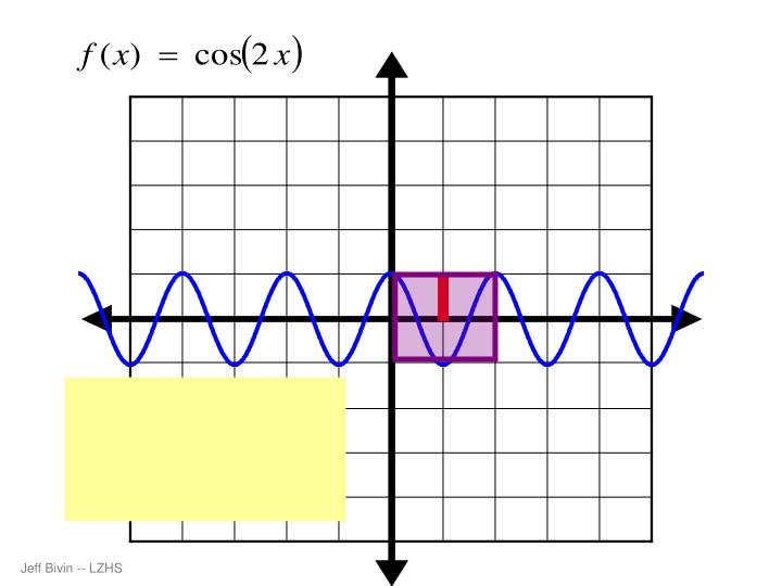 Amplitude =   1