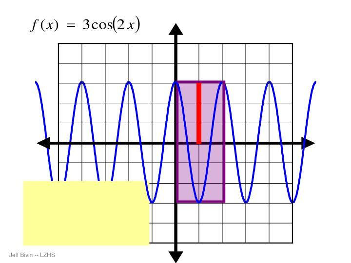 Amplitude =   3